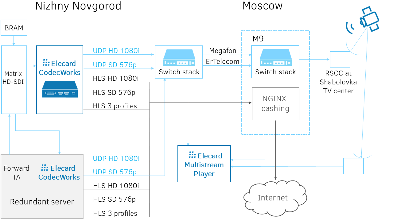 HD signal encoding