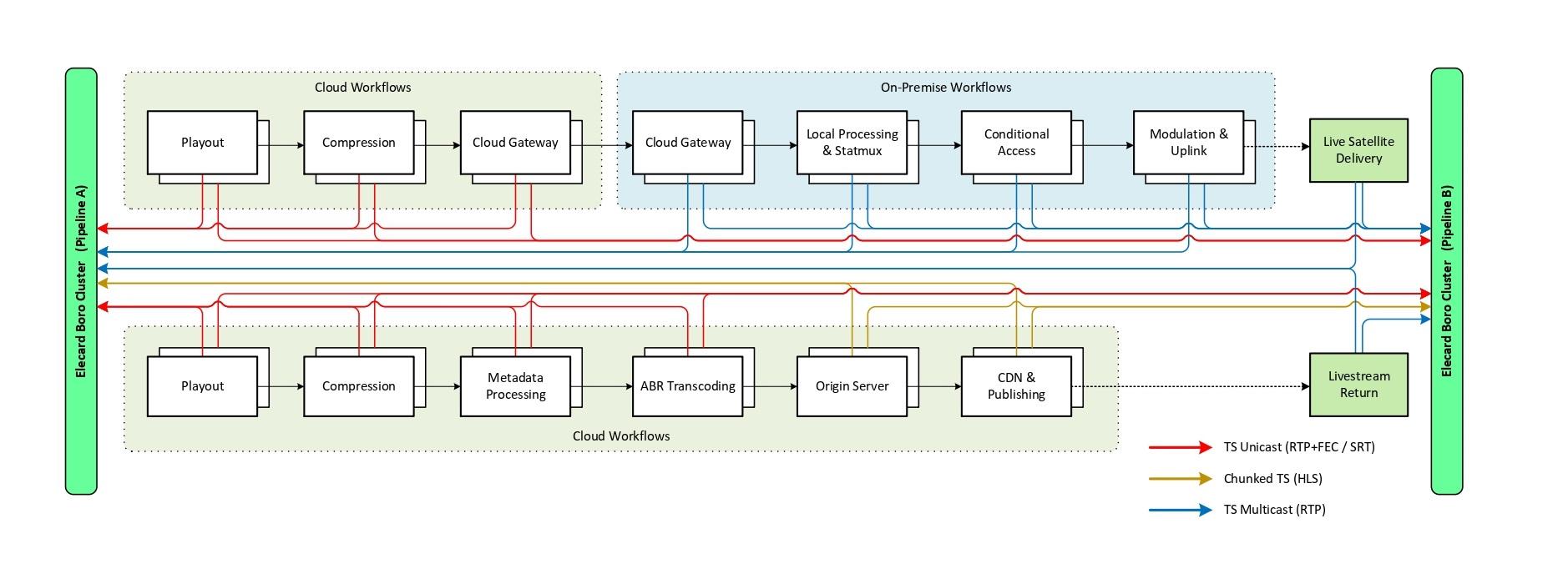 Quality control on cloud playback platform