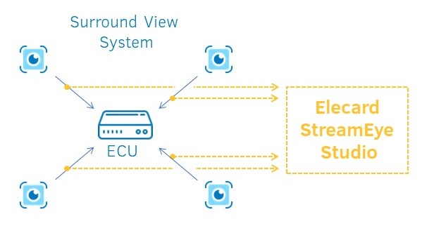 Automotive Surround View System
