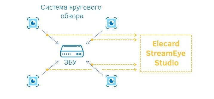 Анализ качества видео в автомобильной системе кругового обзора
