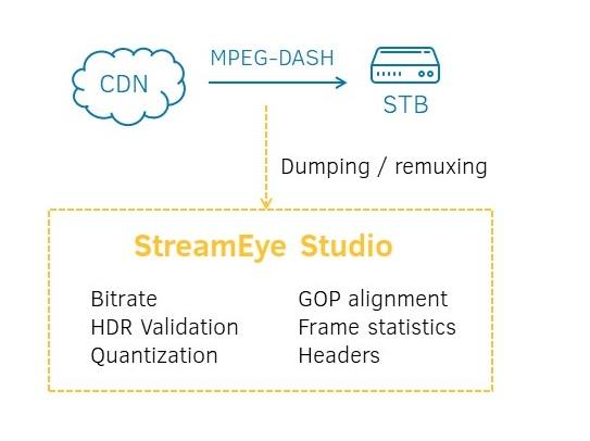 MPEG-DASH Deep Analysis