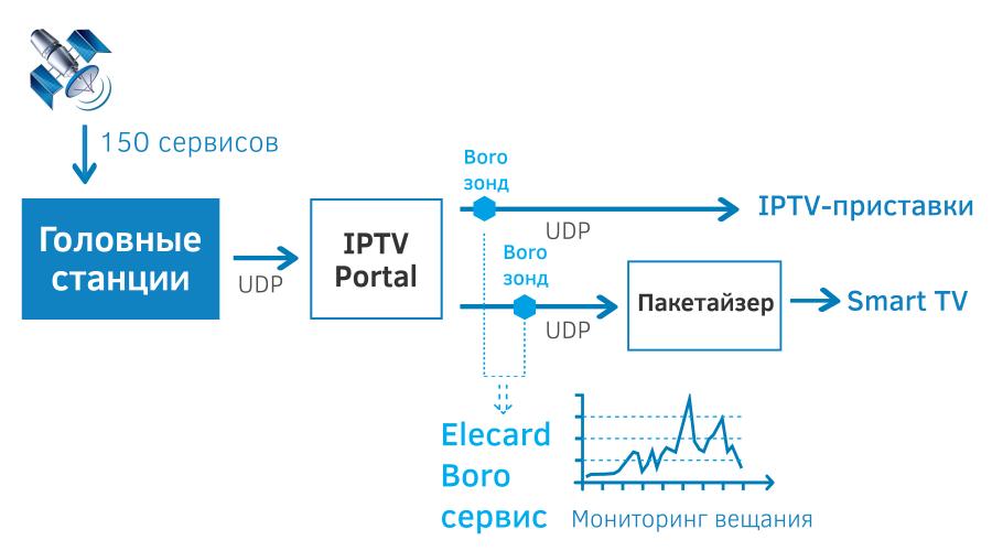 Мониторинг каналов на головной станции
