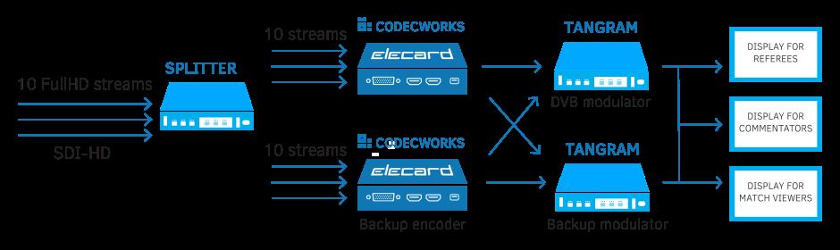 Low Latency encoding