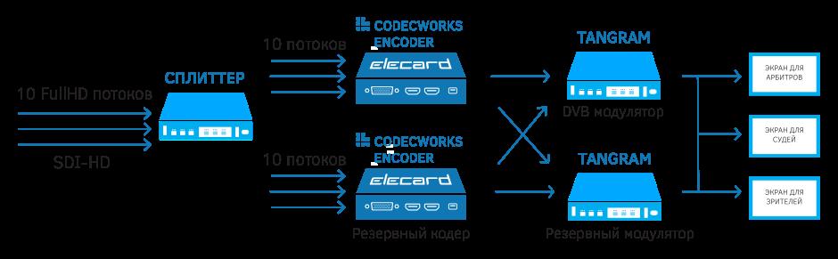 Кодирование с минимальной задержкой