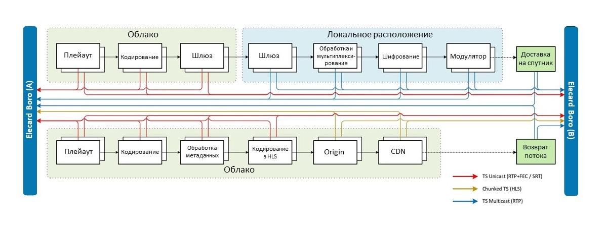 Контроль качества на облачной платформе