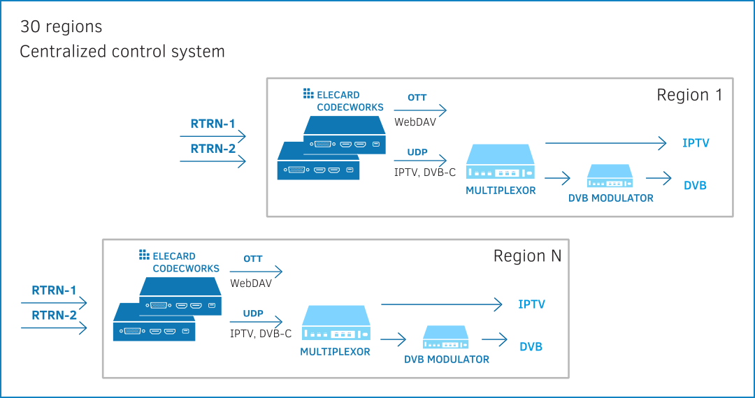 IPTV and OTT broadcasting of federal TV channels