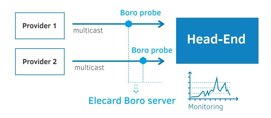 Monitoring of input streams