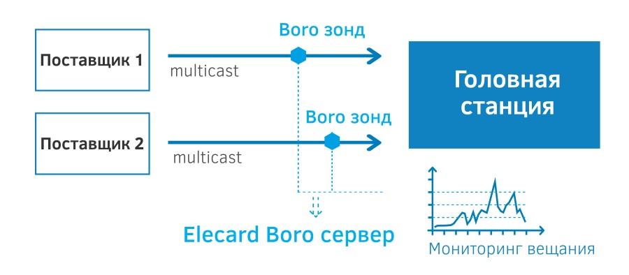 Мониторинг и анализ multicast потоков