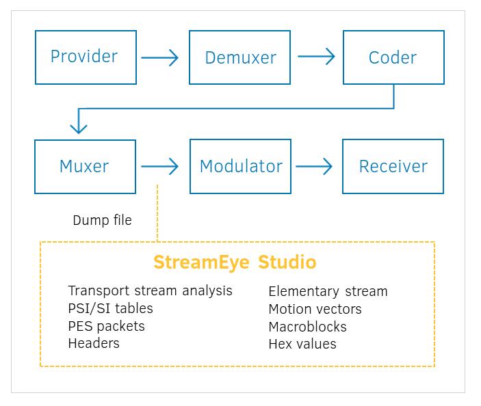 Analysis of DTV transport streams
