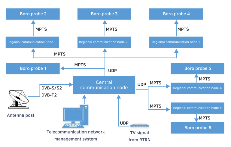 Monitoring of defective SPTS and MPTS
