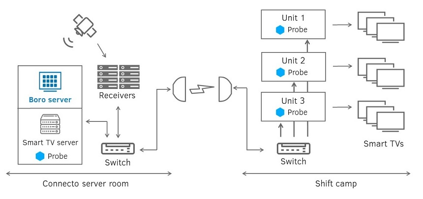 Monitoring of the television system in shift camp