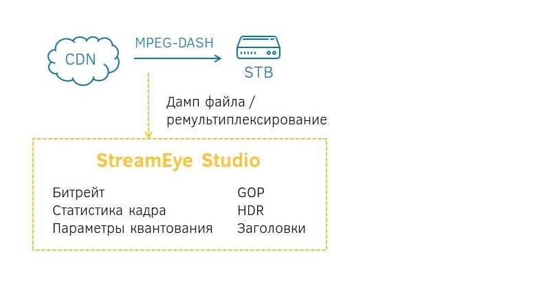 Детальный анализ MPEG-DASH