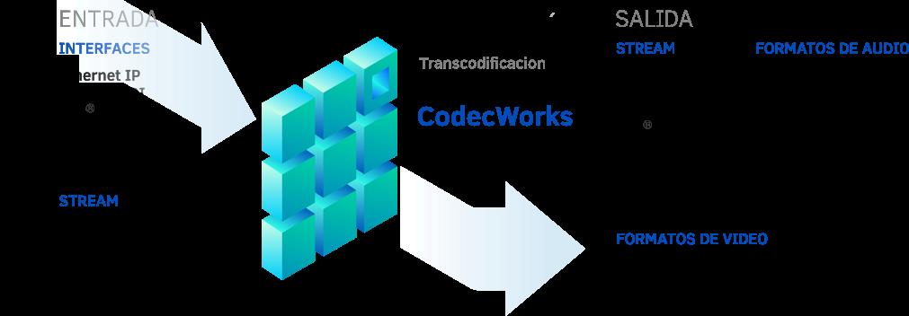 transcodificación